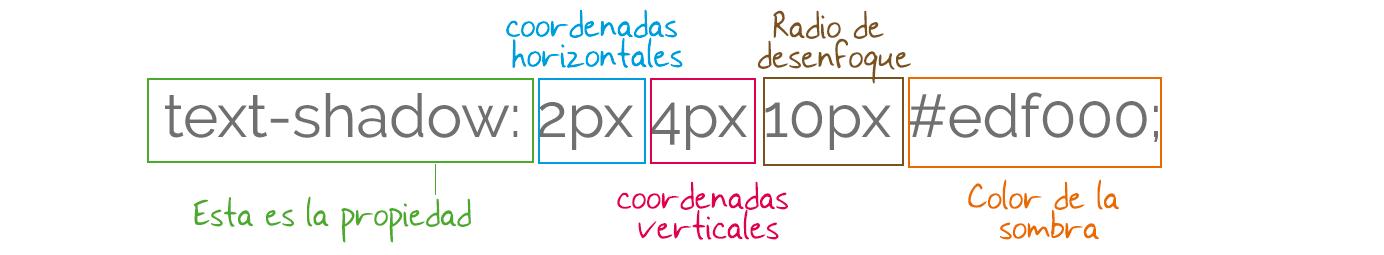 text-shadow-infografia. 5 efectos para modulos de texto en Divi